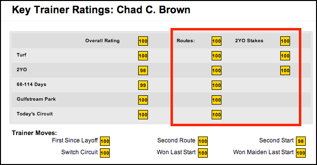 TimeformUS Trainer Ratings for Chad Brown