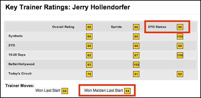 Timeform US Trainer Ratings for Jerry Hollendorfer