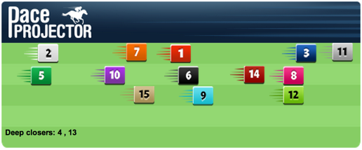 TimeformUS Pace Projector for the River City Handicap